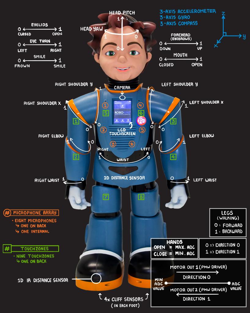 Milo Infographic